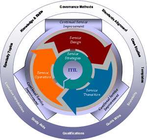 OneWayForward Inc. - ITIL Foundation Training Course